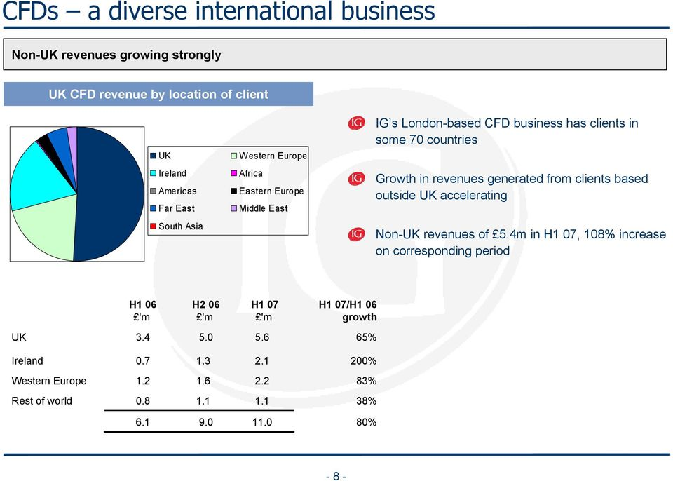 clients based outside UK accelerating South Asia Non-UK revenues of 5.