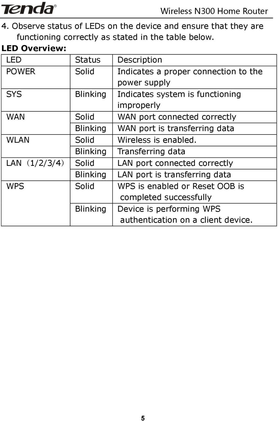 WAN Solid WAN port connected correctly Blinking WAN port is transferring data WLAN Solid Wireless is enabled.