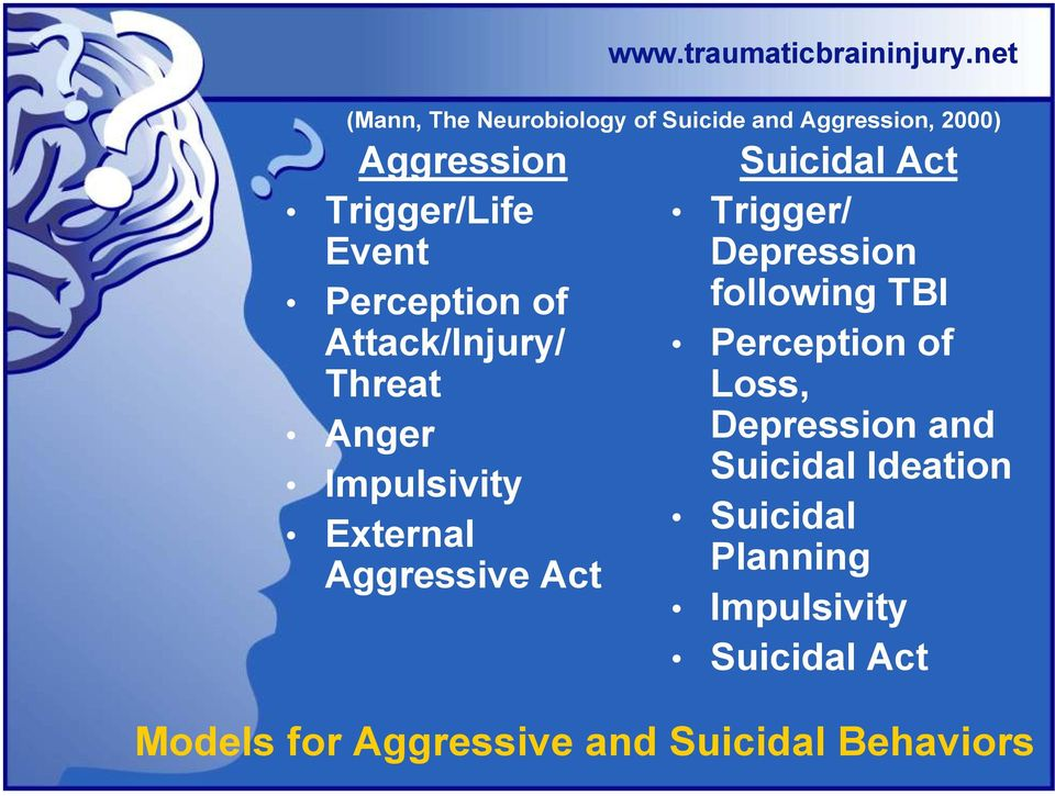 net (Mann, The Neurobiology of Suicide and Aggression, 2000) Suicidal Act Trigger/ Depression