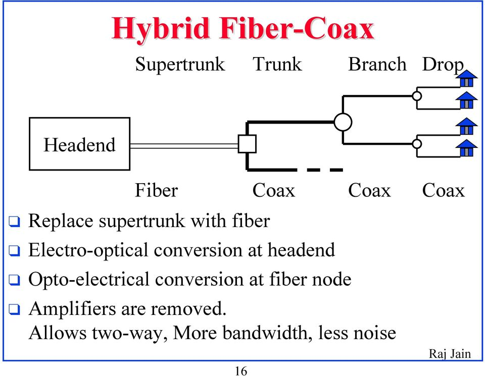 conversion at headend Opto-electrical conversion at fiber node