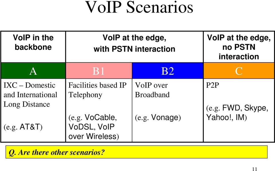 g. VoCable, VoDSL, VoIP over Wireless) Q. Are there other scenarios?
