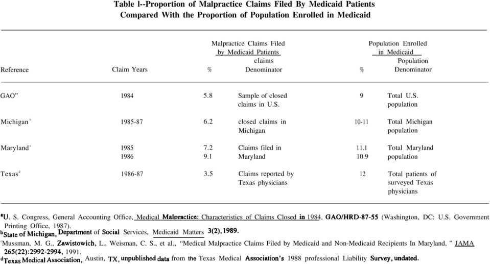 2 closed claims in 10-11 Total Michigan Michigan population Maryland c 1985 7.2 Claims filed in 11.1 Total Maryland 1986 9.1 Maryland 10.9 population Texas d 1986-87 3.