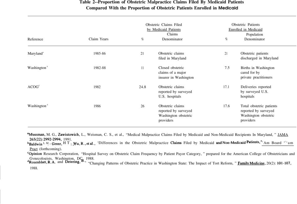 obstetric claims of a major insurer in Washington 21 Obstetric patients discharged in Maryland 7.5 Births in Washington cared for by private practitioners ACOG C 1982 24.8 Obstetric claims 17.