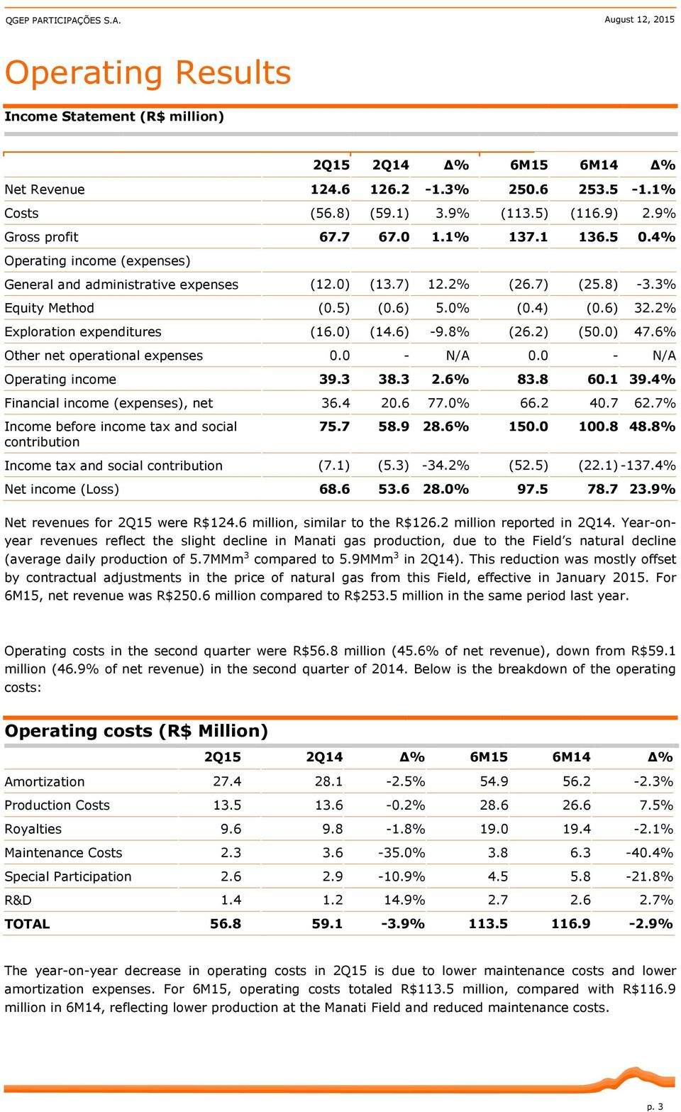 6) 32.2% Exploration expenditures (16.0) (14.6) -9.8% (26.2) (50.0) 47.6% Other net operational expenses 0.0 - N/A 0.0 - N/A Operating income 39.3 38.3 2.6% 83.8 60.1 39.