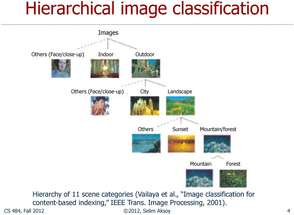 Hierarchy of 11 scene categories (Vailaya et al.