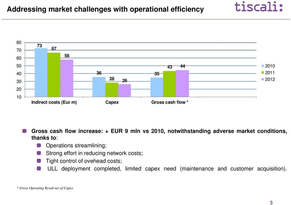 market conditions, thanks to: Operations streamlining; Strong effort in reducing network costs; Tight control of ovehead