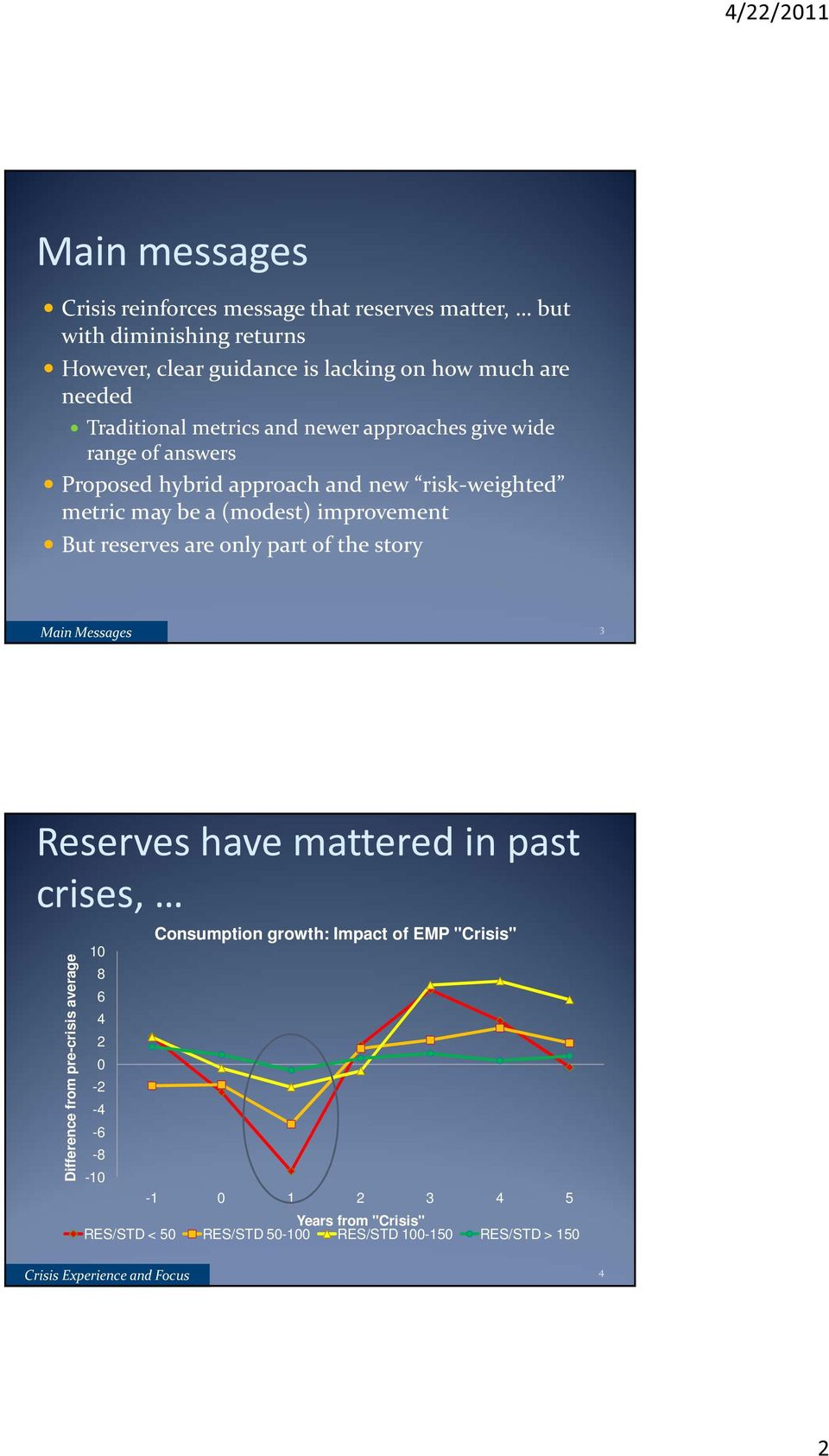 improvement But reserves are only part of the story Main Messages 3 Reserves have mattered in past crises, Difference from pre-crisis average 1 8 6 4 2-2