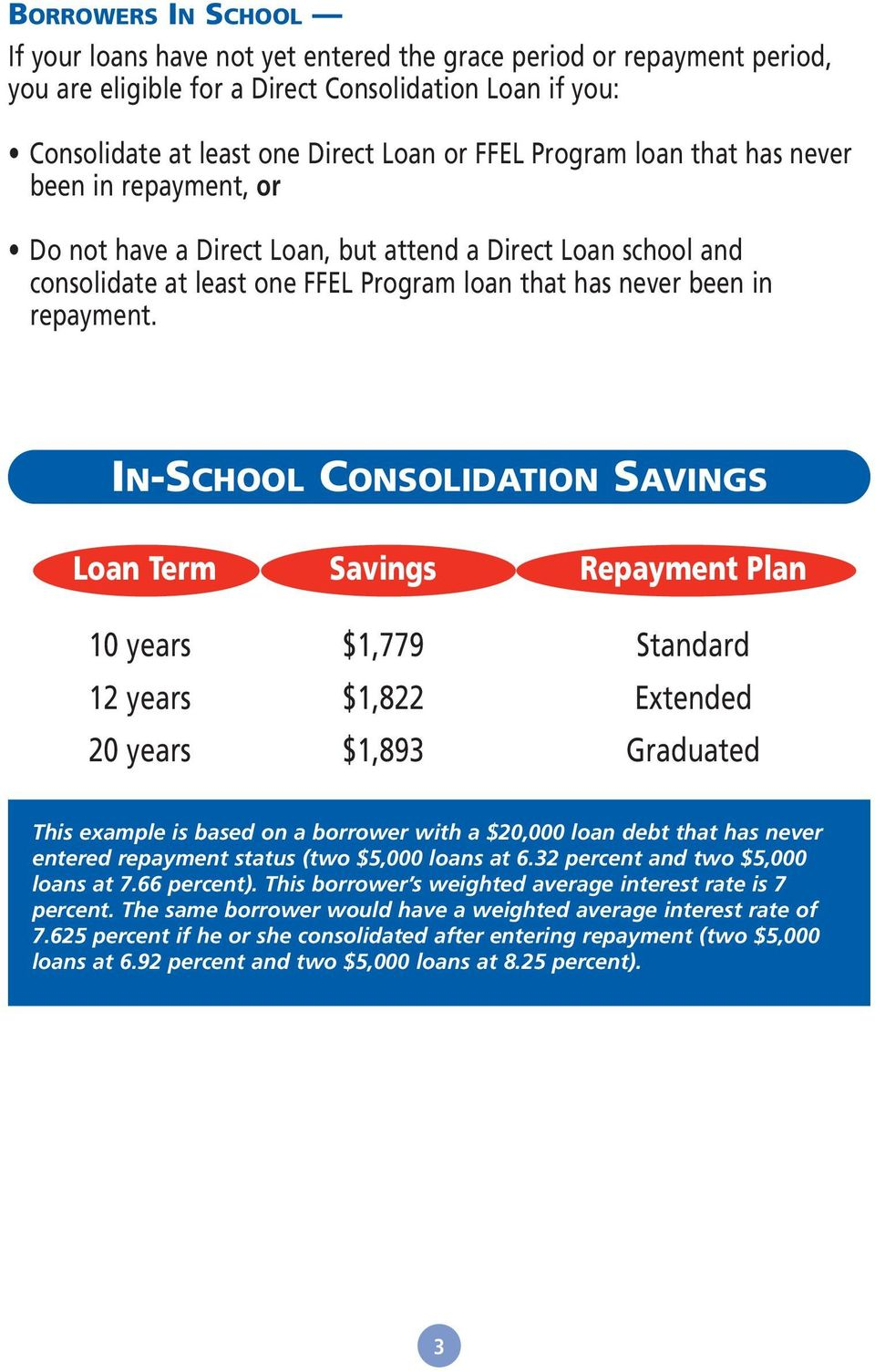 IN-SCHOOL CONSOLIDATION SAVINGS Loan Term Savings Repayment Plan 10 years $1,779 Standard 12 years $1,822 Extended 20 years $1,893 Graduated This example is based on a borrower with a $20,000 loan