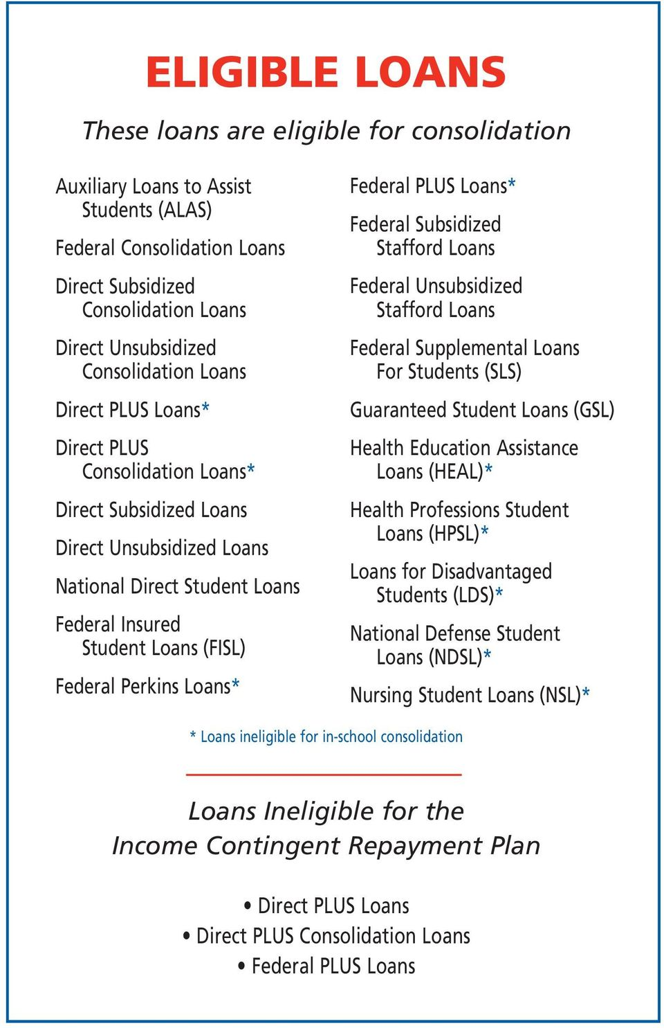 Federal PLUS Loans* Federal Subsidized Stafford Loans Federal Unsubsidized Stafford Loans Federal Supplemental Loans For Students (SLS) Guaranteed Student Loans (GSL) Health Education Assistance