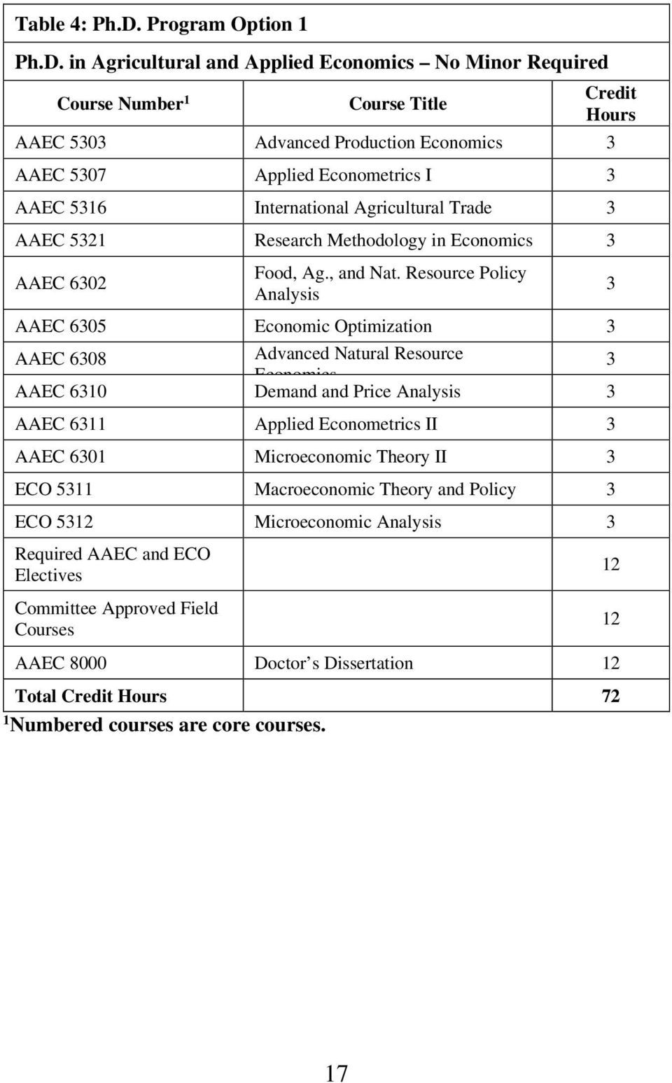 in Agricultural and Applied Economics No Minor Required Course Number 1 Course Title Credit Hours AAEC 5303 Advanced Production Economics 3 AAEC 5307 Applied Econometrics I 3 AAEC 5316 International