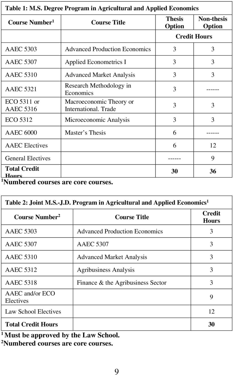 Econometrics I 3 3 AAEC 5310 Advanced Market Analysis 3 3 AAEC 5321 ECO 5311 or AAEC 5316 Research Methodology in Economics Macroeconomic Theory or International.