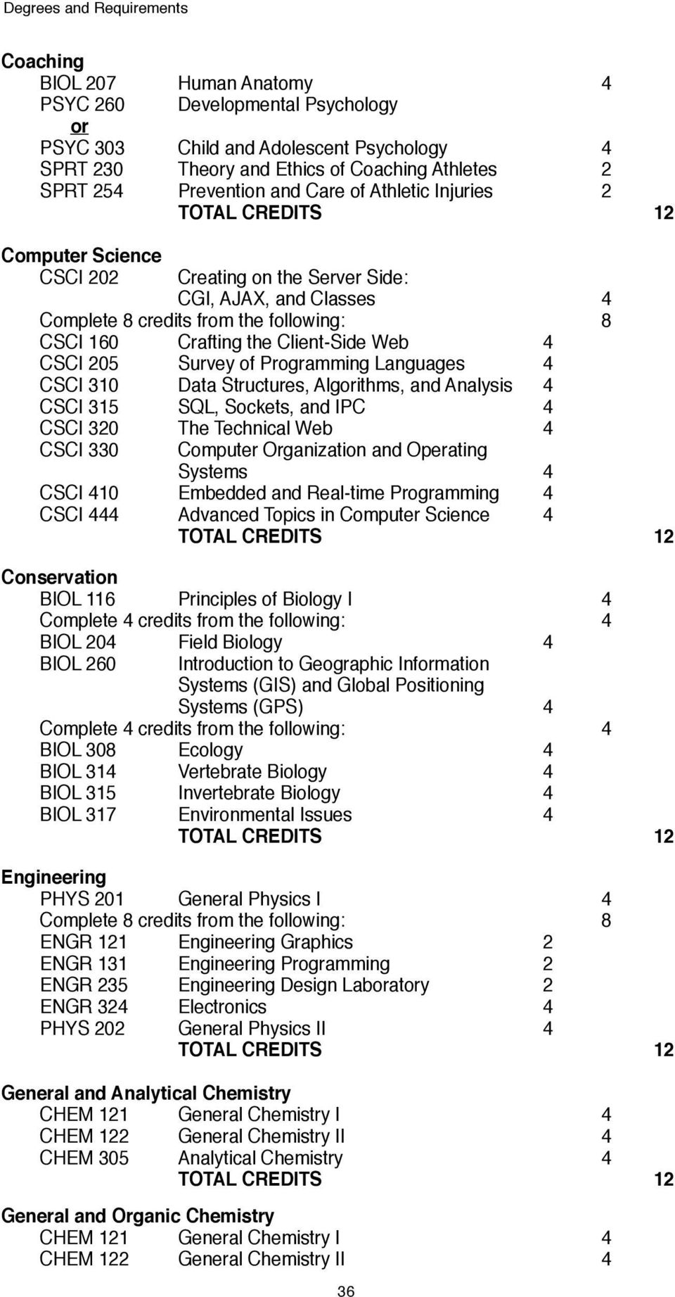 Programming Languages 4 CSCI 310 Data Structures, Algorithms, and Analysis 4 CSCI 315 SQL, Sockets, and IPC 4 CSCI 320 The Technical Web 4 CSCI 330 Computer Organization and Operating Systems 4 CSCI