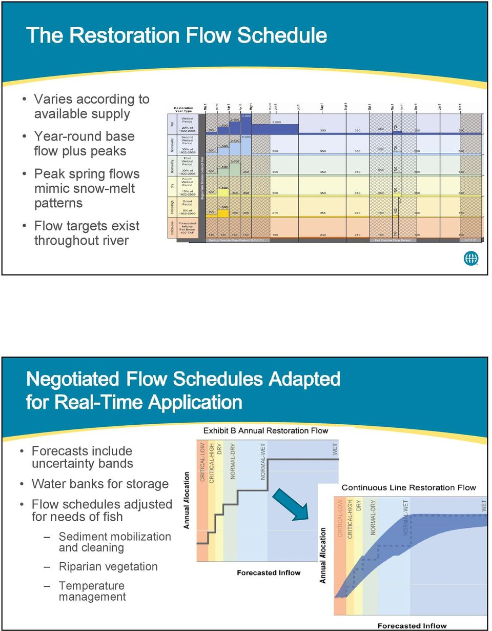 include uncertainty bands Water banks for storage Flow schedules adjusted for
