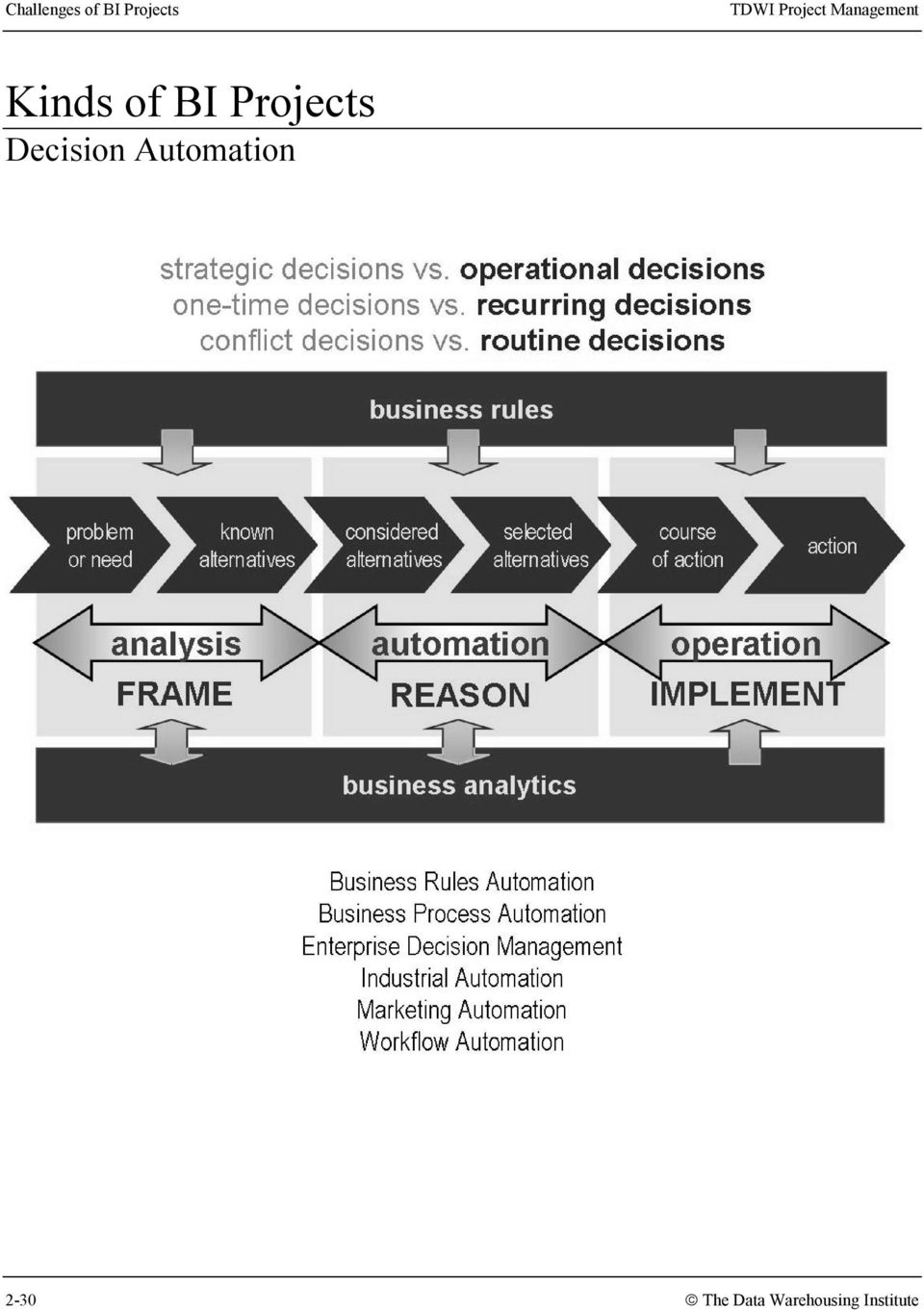 Projects Decision Automation
