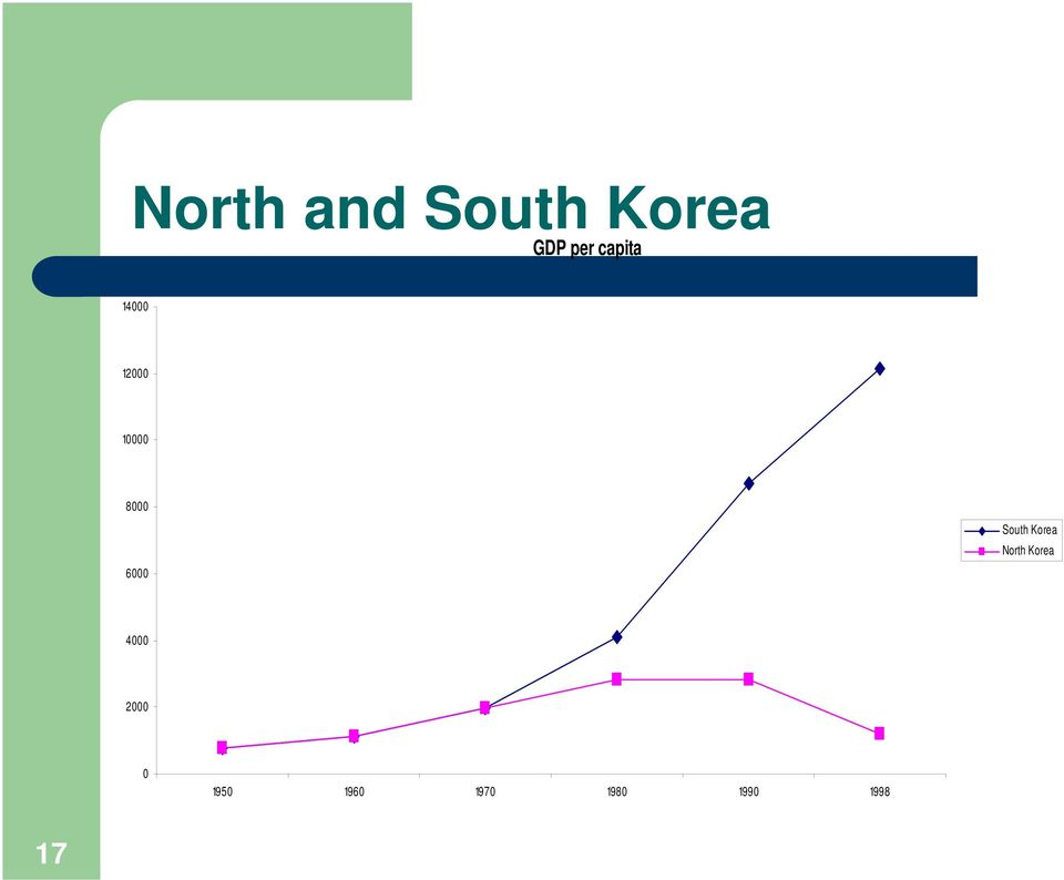 6000 South Korea North Korea 4000