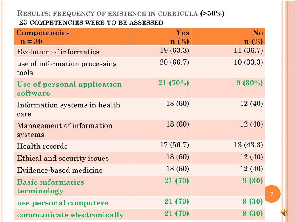 3) tools Use of personal application 21 (70%) 9 (30%) software Information systems in health 18 (60) 12 (40) care Management of information 18 (60) 12 (40)