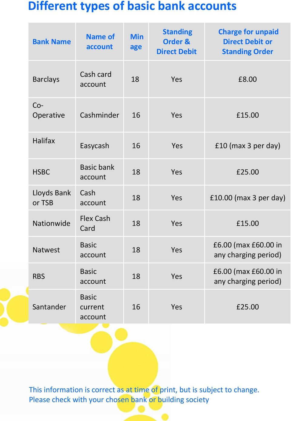 00 18 Yes 10.00 (max 3 per day) 18 Yes 15.00 Natwest Basic 18 Yes 6.00 (max 60.00 in any charging period) RBS Basic 18 Yes 6.00 (max 60.00 in any charging period) Santander Basic current 16 Yes 25.
