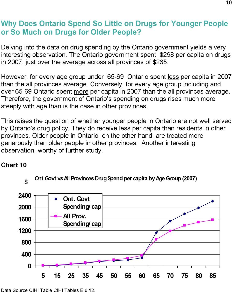 The Ontario government spent $298 per capita on drugs in 27, just over the average across all provinces of $265.