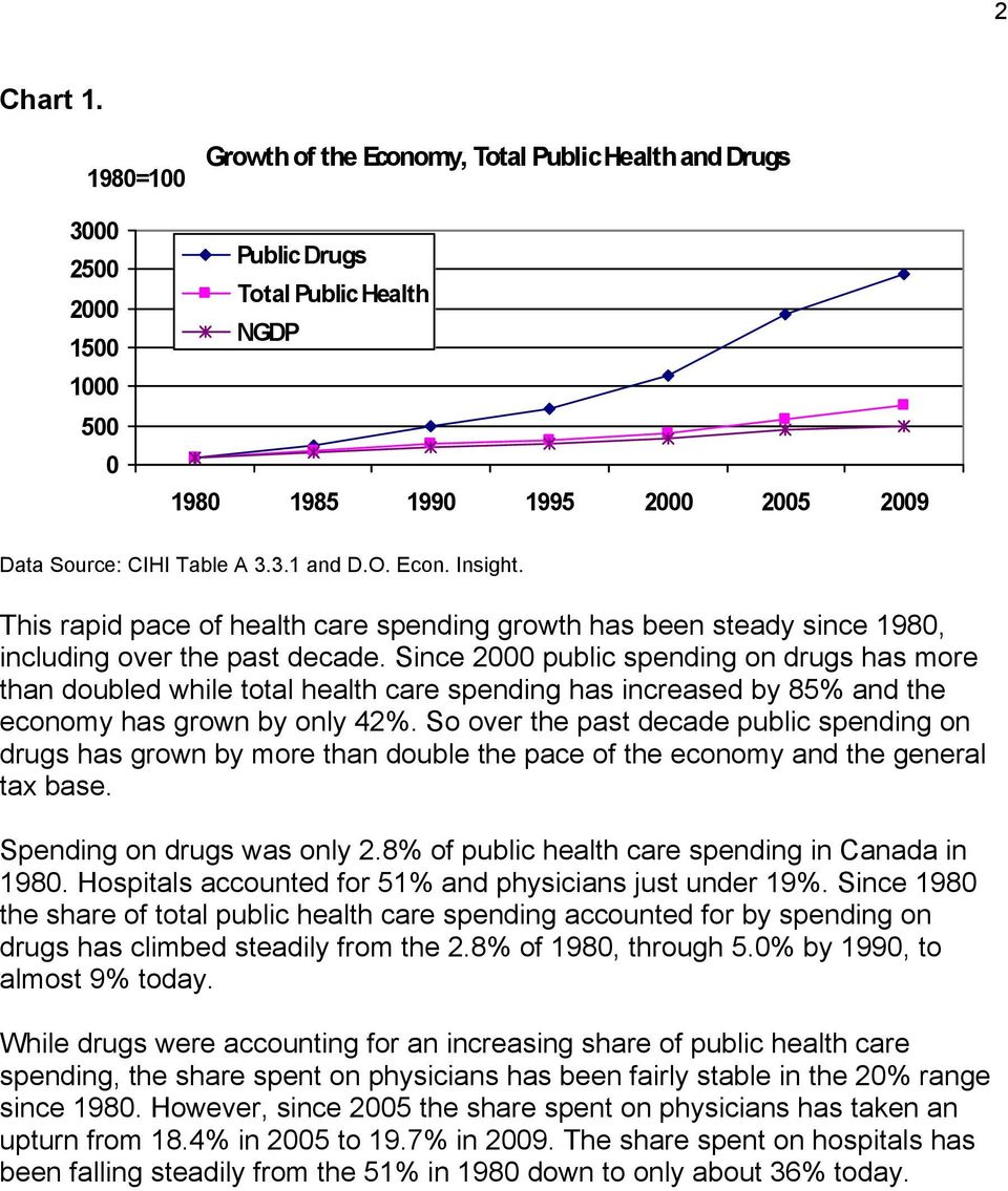 Since 2 public spending on drugs has more than doubled while total health care spending has increased by 85% and the economy has grown by only 42%.