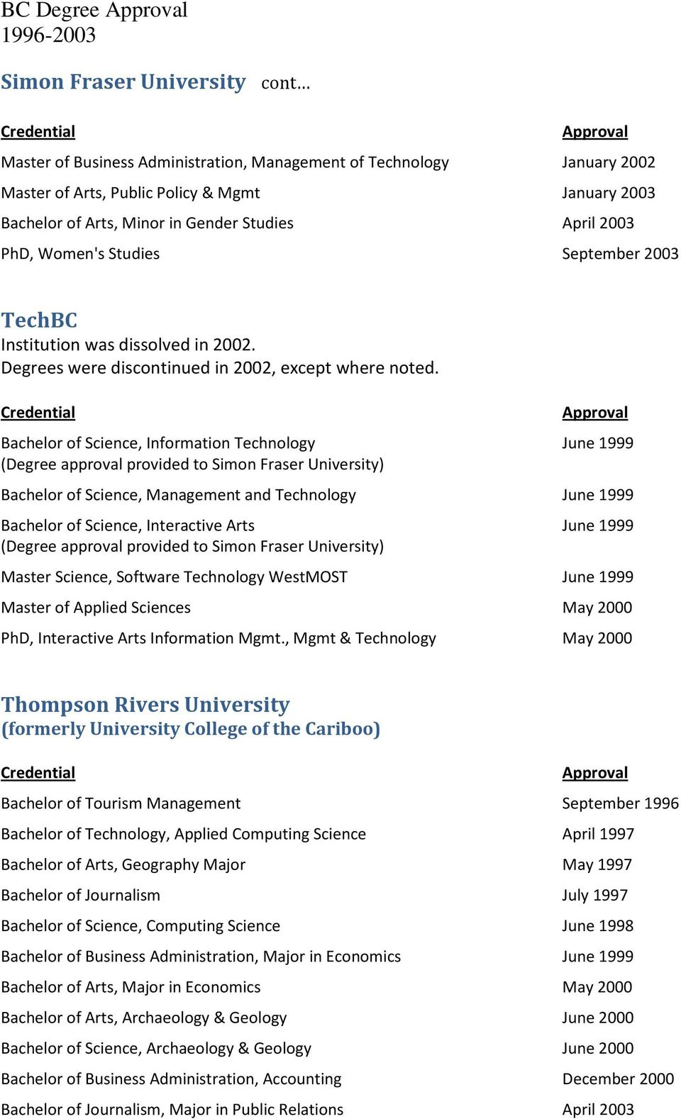 Bachelor of Science, Information Technology (Degree approval provided to Simon Fraser University) June 1999 Bachelor of Science, Management and Technology June 1999 Bachelor of Science, Interactive