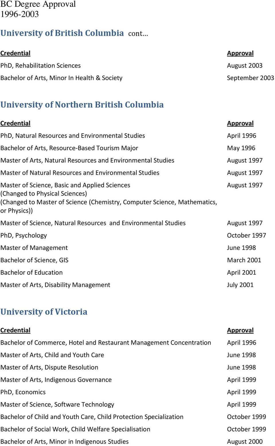 Resources and Environmental Studies August 1997 Master of Science, Basic and Applied Sciences (Changed to Physical Sciences) (Changed to Master of Science (Chemistry, Computer Science, Mathematics,