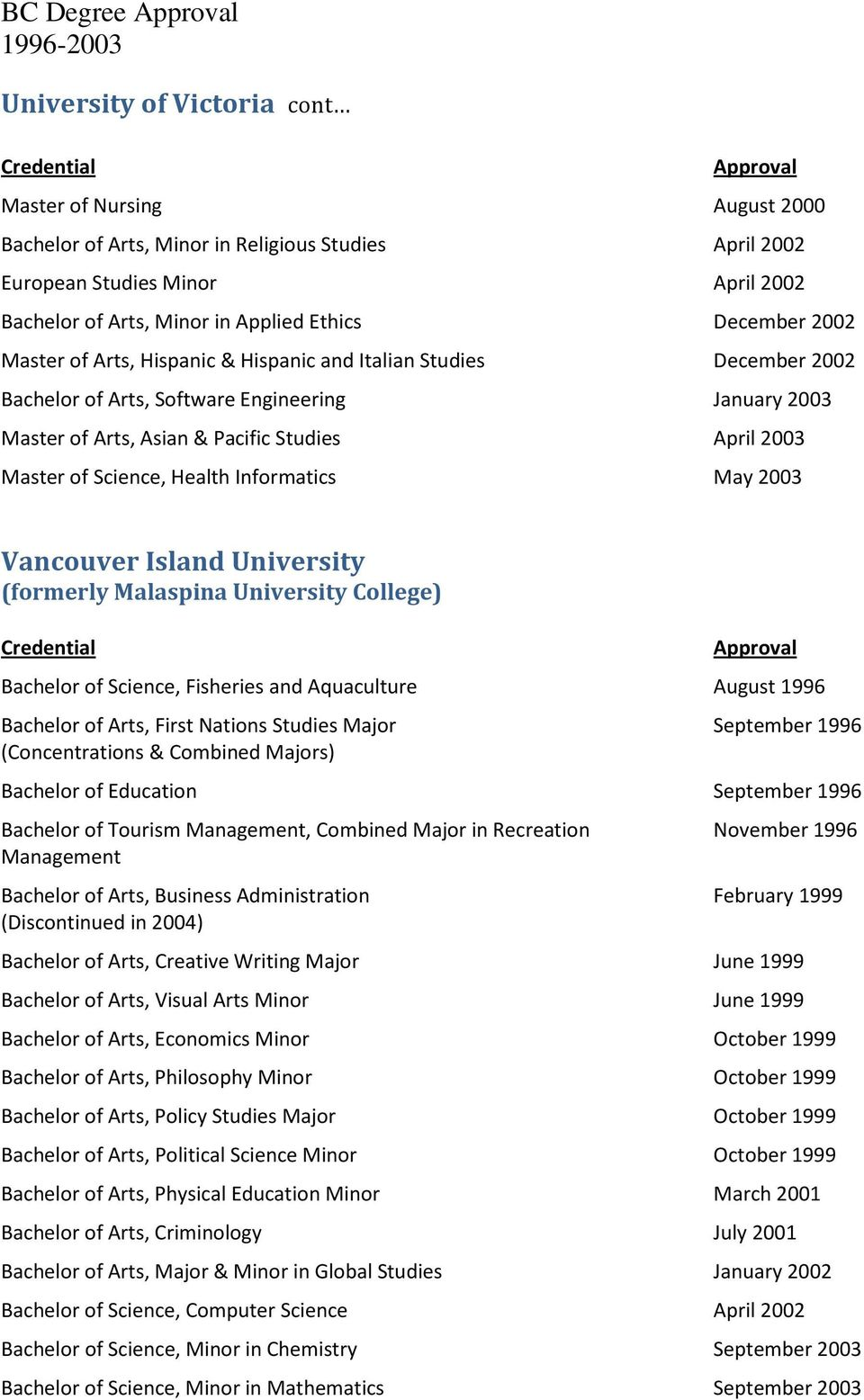 Science, Health Informatics May 2003 Vancouver Island University (formerly Malaspina University College) Bachelor of Science, Fisheries and Aquaculture August 1996 Bachelor of Arts, First Nations