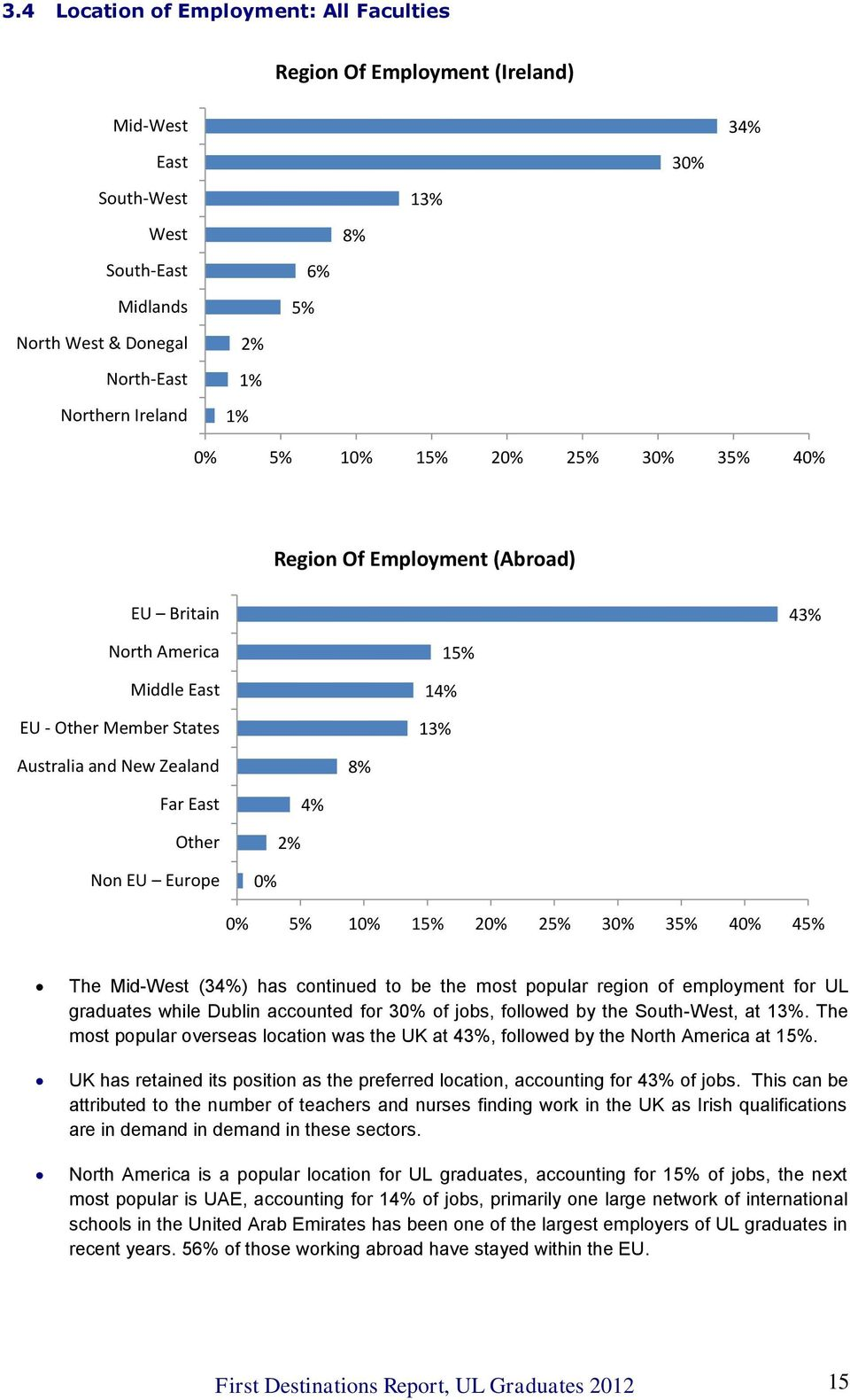 EU Europe 0% 0% 5% 10% 15% 20% 25% 30% 35% 40% 45% The Mid-West (34%) has continued to be the most popular region of employment for UL graduates while Dublin accounted for 30% of jobs, followed by