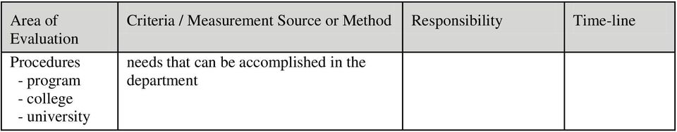 Source or Method Responsibility Time-line