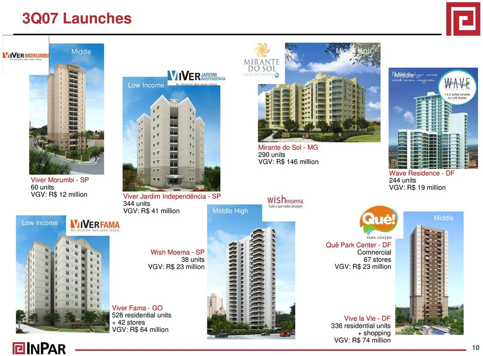 Residence - DF 244 units VGV: R$ 19 million Middle Wish Moema - SP 38 units VGV: R$ 23 million Quê Park Center - DF Comnercial 67 stores VGV: R$ 23