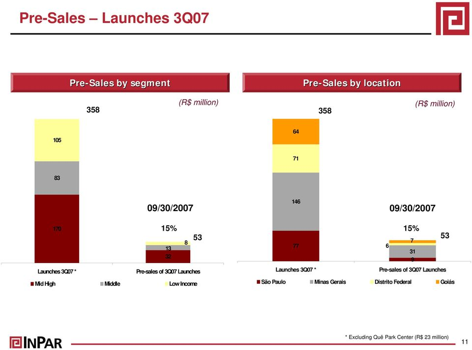 3Q07 Launches Mid High Middle Low Income 53 15% 7 77 6 31 9 Launches 3Q07 * Pre-sales of 3Q07