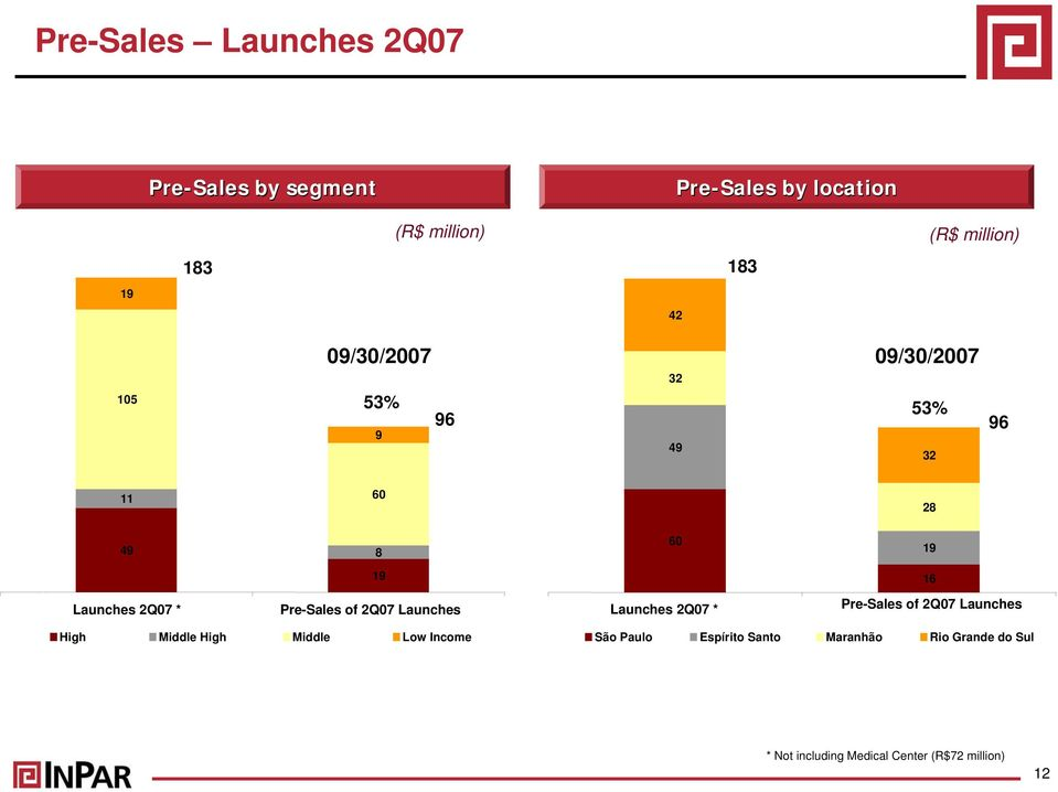 Pre-Sales of 2Q07 Launches Launches 2Q07 * Pre-Sales of 2Q07 Launches High Middle High Middle Low