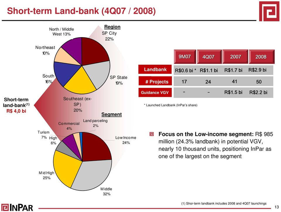 6 bi * 17 - - * Launched Landbank (InPar s share) R$1.1 R$ bi 1 R$1.7 bi bi R$2.9 bi 24 41 50 R$1.5 bi R$2.2 bi Focus on the Low-income segment: R$ 985 million (24.