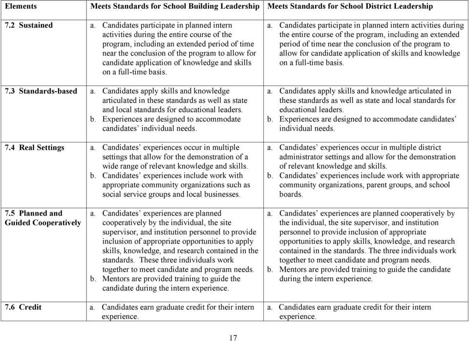 of knowledge and skills on a full-time basis. 7.3 Standards-based a. Candidates apply skills and knowledge articulated in these standards as well as state and local standards for educational leaders.