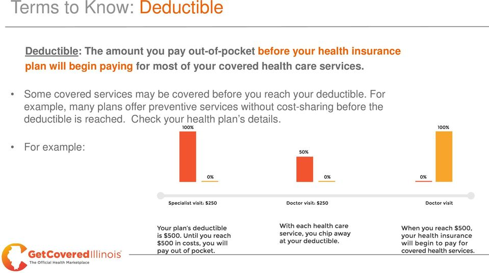 Some covered services may be covered before you reach your deductible.