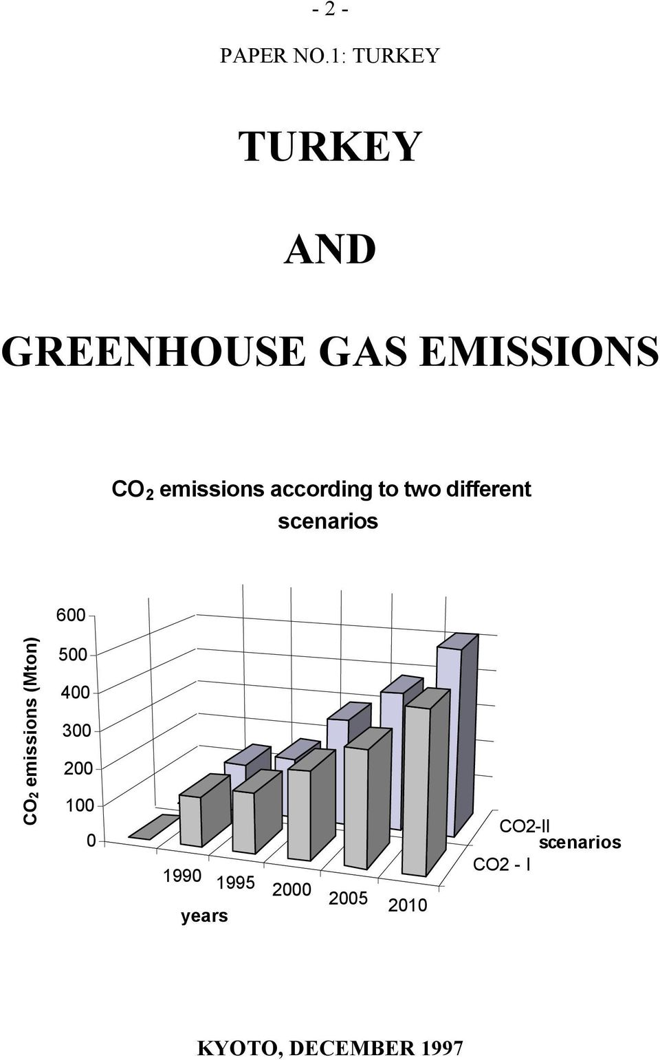 emissions according to two different scenarios 600 CO