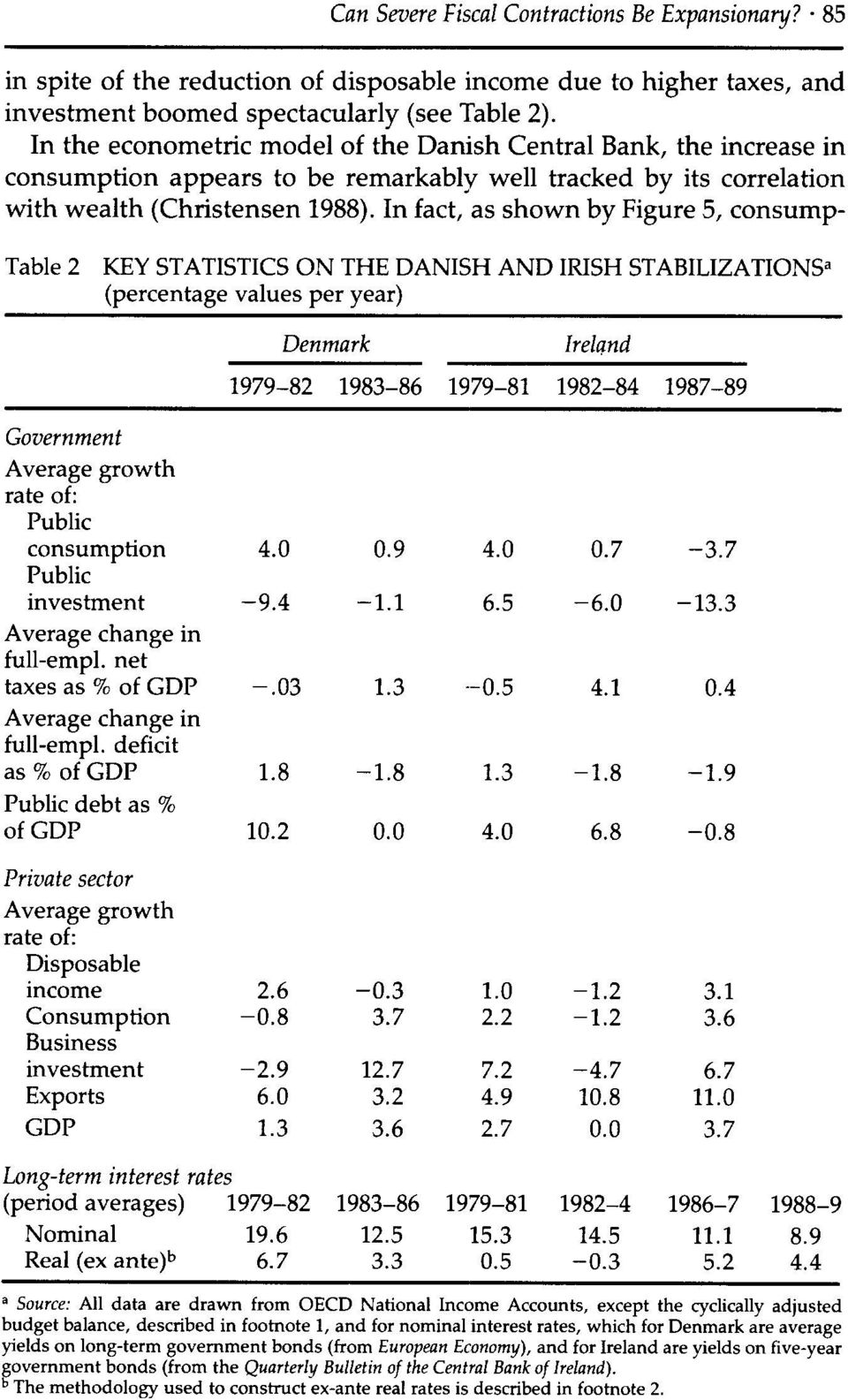In fact, as shown by Figure 5, consump- Table 2 KEY STATISTICS ON THE DANISH AND IRISH STABILIZATIONSa (percentage values per year) Government Average growth rate of: Public consumption Public