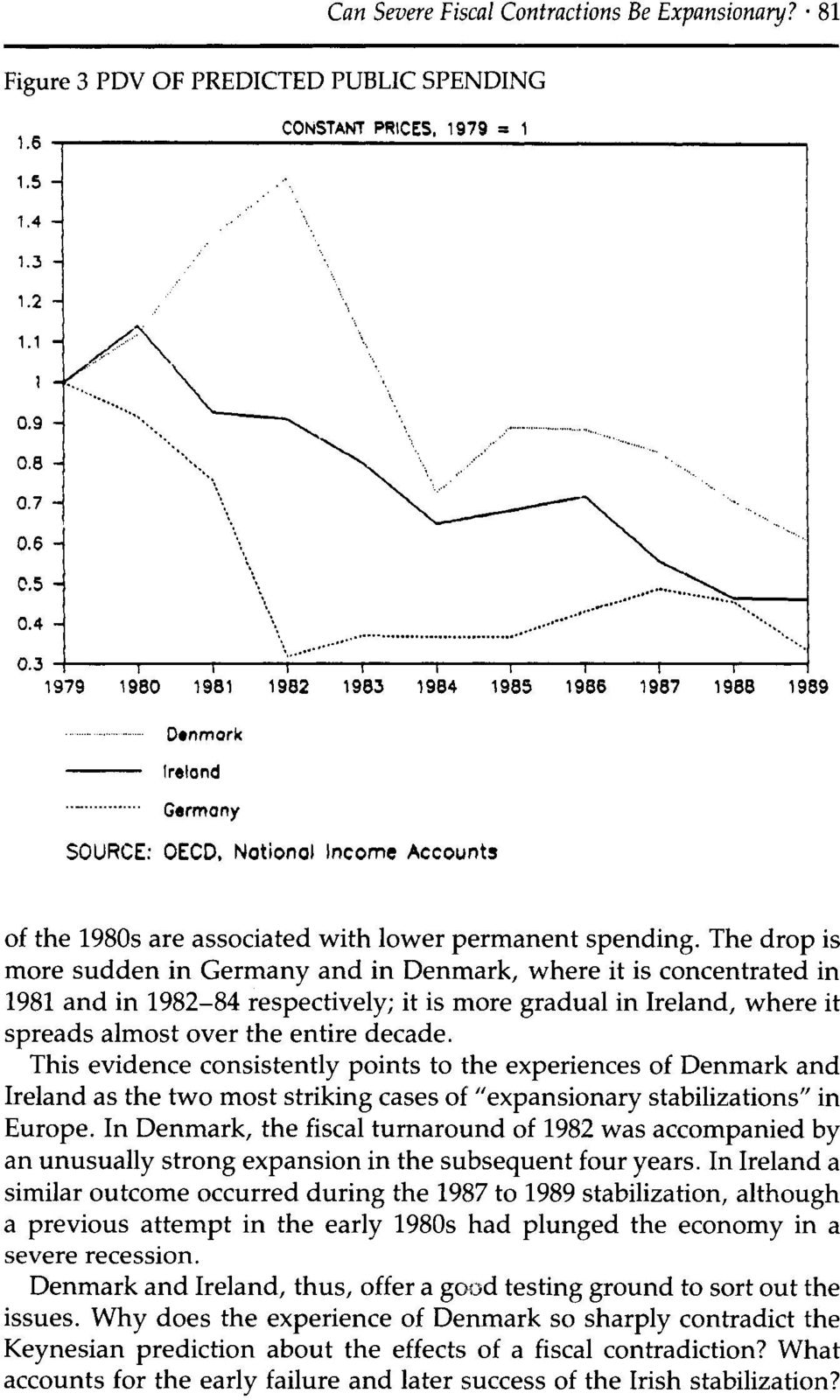 The drop is more sudden in Germany and in Denmark, where it is concentrated in 1981 and in 1982-84 respectively; it is rnore gradual in Ireland, where it spreads almost over the entire decade.