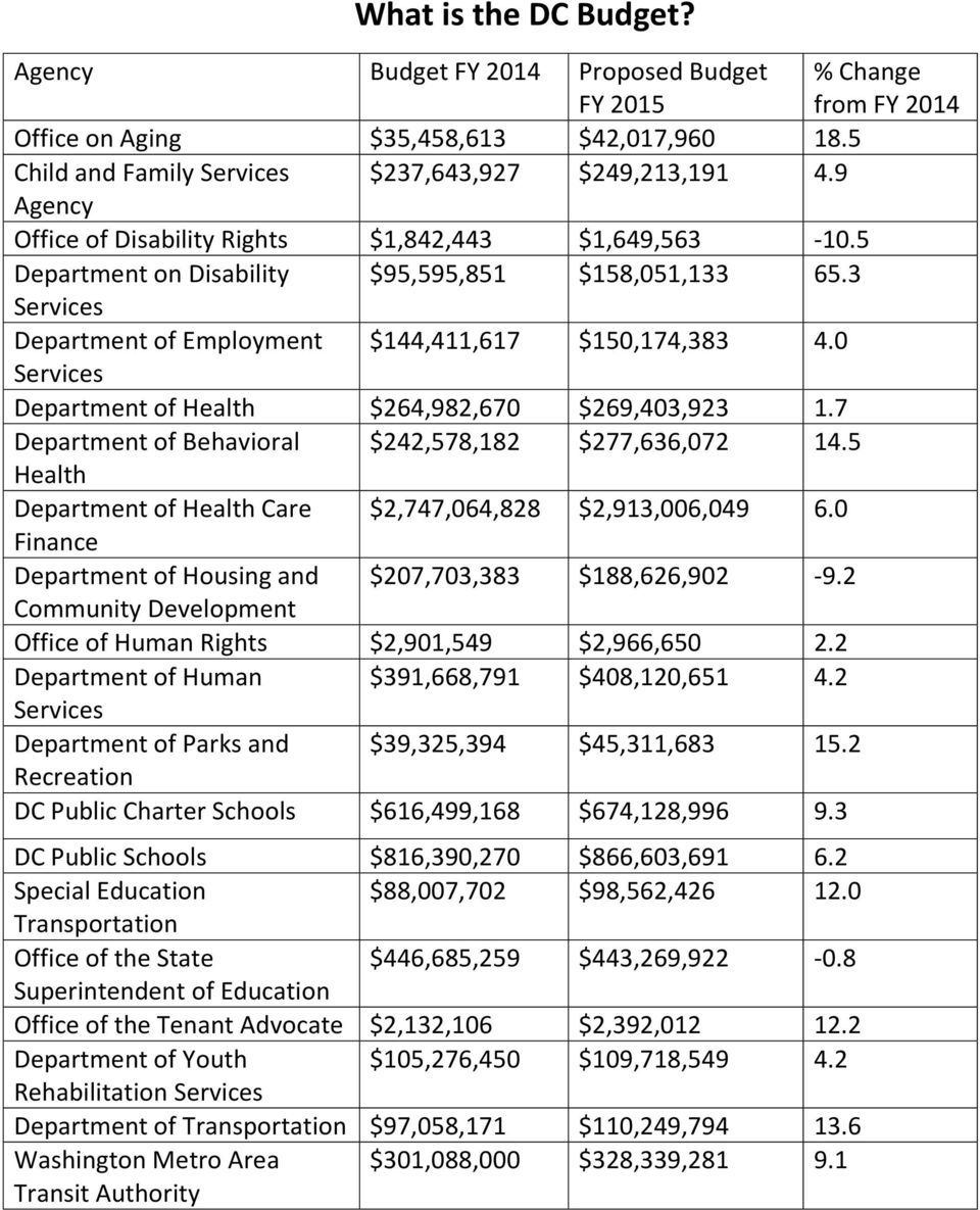 0 Services Department of Health $264,982,670 $269,403,923 1.7 Department of Behavioral $242,578,182 $277,636,072 14.5 Health Department of Health Care $2,747,064,828 $2,913,006,049 6.