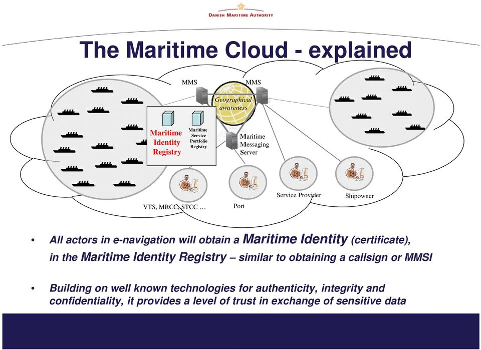 a Maritime Identity (certificate), in the Maritime Identity Registry similar to obtaining a callsign or MMSI Building on