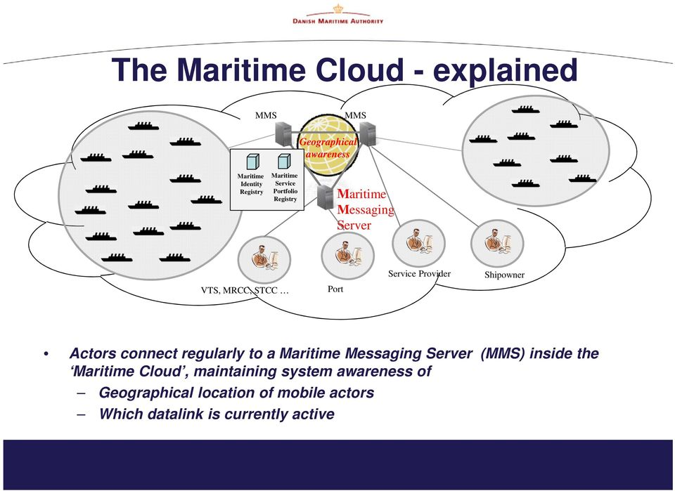 Shipowner Actors connect regularly to a Maritime Messaging Server (MMS) inside the Maritime Cloud,