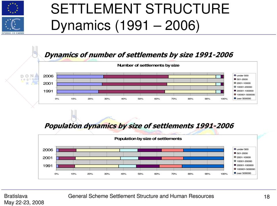 Population dynamics by size of settlements 1991-2006 Population by size of settlements 2006 under  General Scheme Settlement Structure