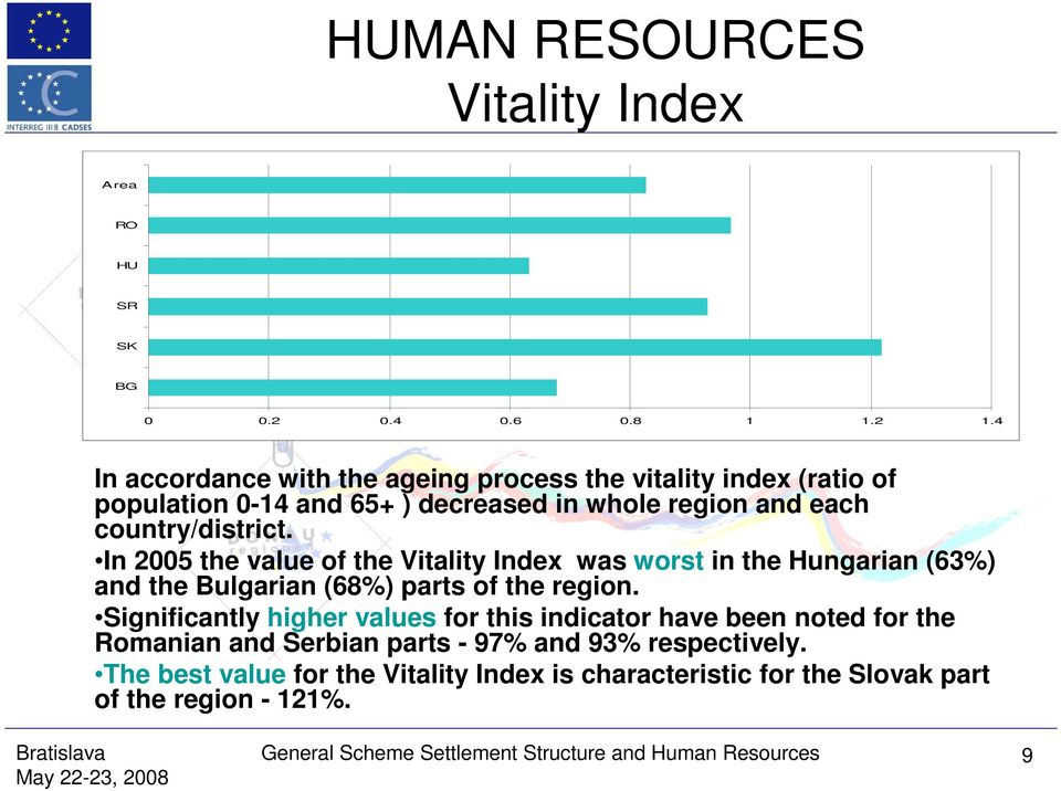 In 2005 the value of the Vitality Index was worst in the Hungarian (63%) and the Bulgarian (68%) parts of the region.
