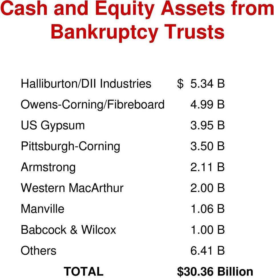Armstrong Western MacArthur Manville Babcock & Wilcox Others TOTAL $