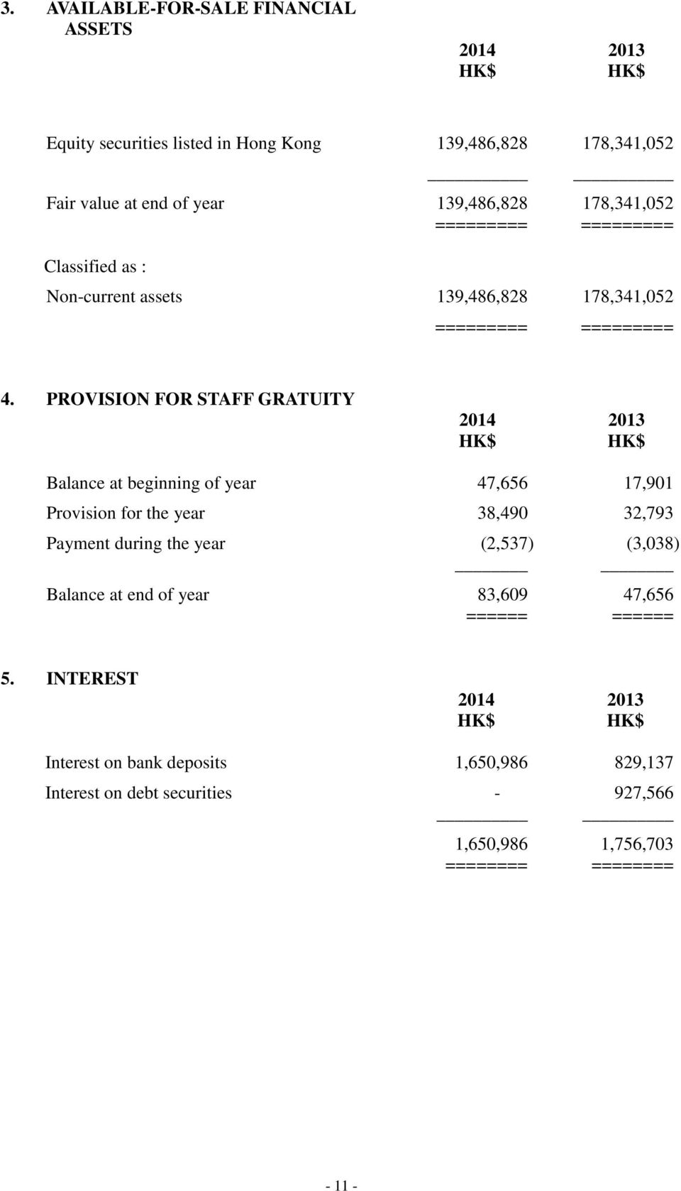 PROVISION FOR STAFF GRATUITY 2014 2013 Balance at beginning of year 47,656 17,901 Provision for the year 38,490 32,793 Payment during the year (2,537)
