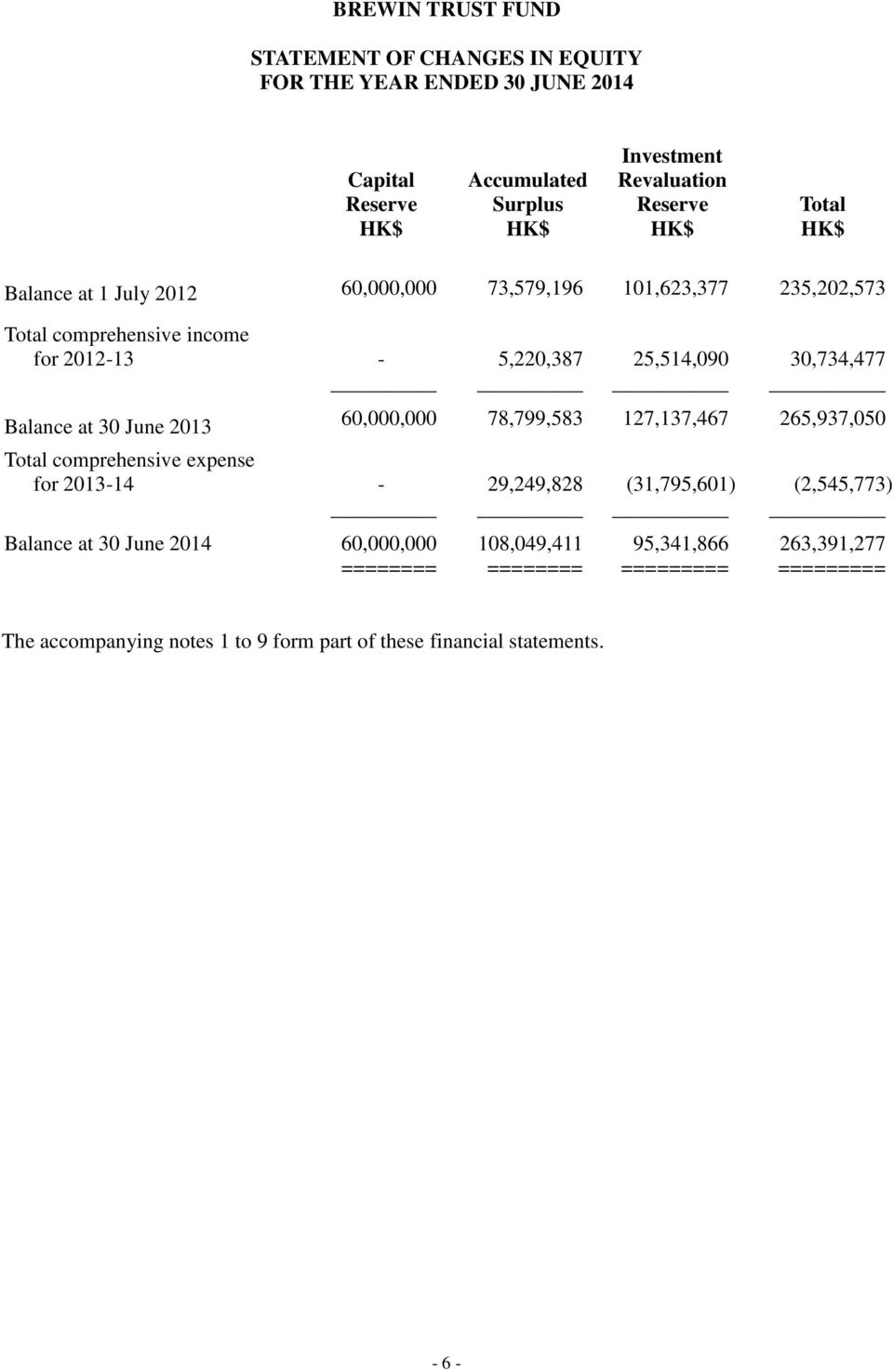 June 2013 60,000,000 78,799,583 127,137,467 265,937,050 Total comprehensive expense for 2013-14 - 29,249,828 (31,795,601) (2,545,773) Balance at 30 June