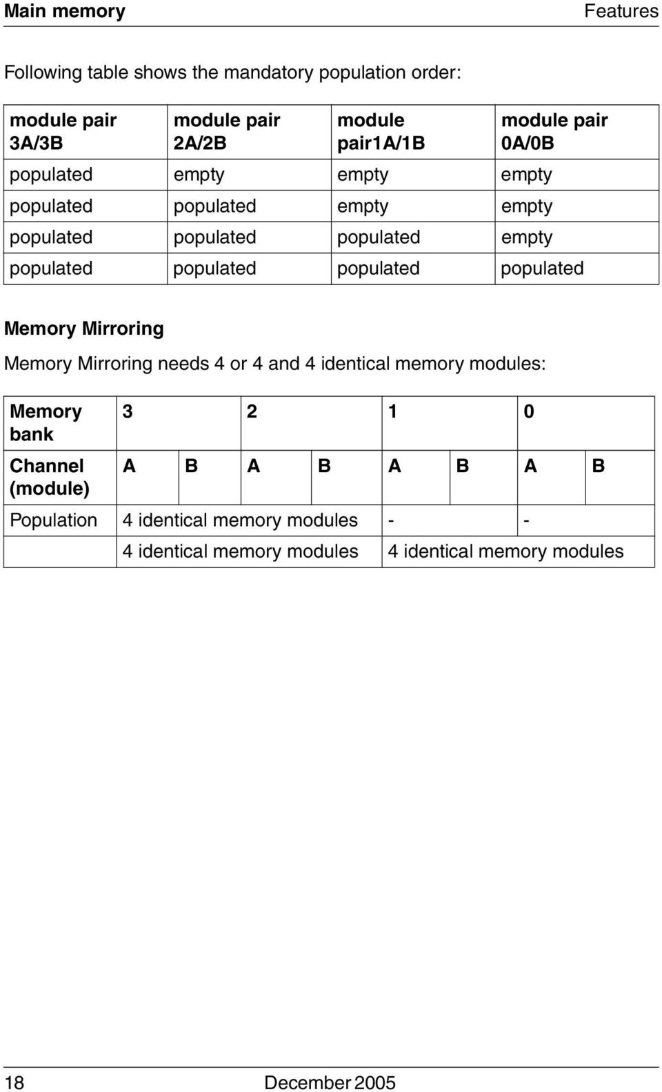 populated populated populated Memory Mirroring Memory Mirroring needs 4 or 4 and 4 identical memory modules: Memory 3 2 1 0 bank