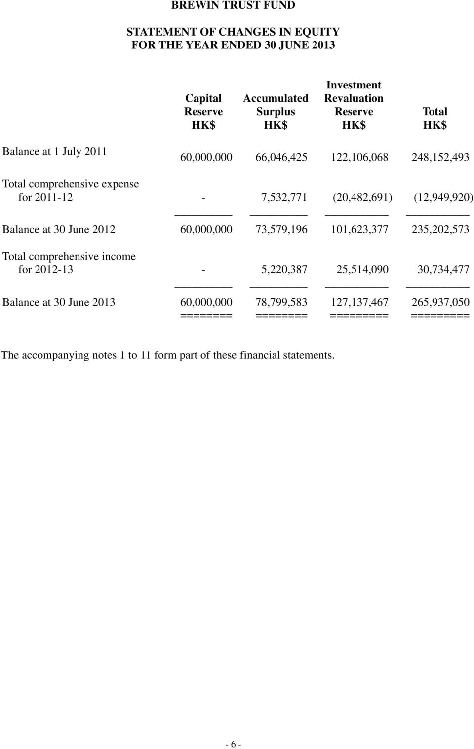 30 June 2012 60,000,000 73,579,196 101,623,377 235,202,573 Total comprehensive income for 2012-13 - 5,220,387 25,514,090 30,734,477 Balance at 30 June 2013