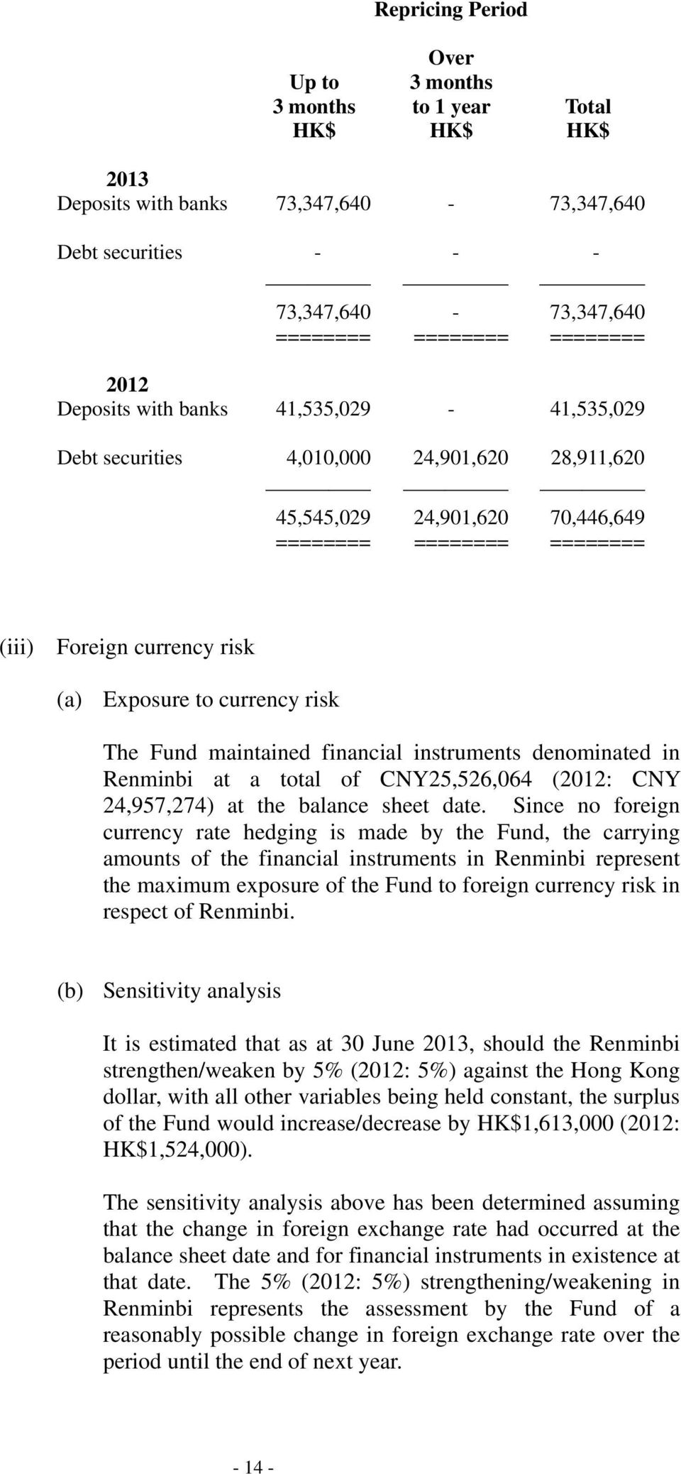 Fund maintained financial instruments denominated in Renminbi at a total of CNY25,526,064 (2012: CNY 24,957,274) at the balance sheet date.