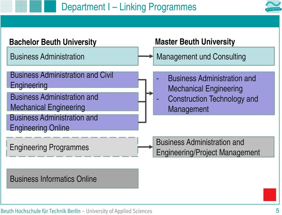 Engineering Programmes Master Beuth University Management und Consulting - Business Administration and Mechanical
