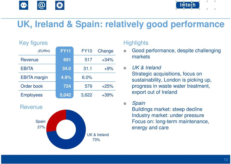 0% Order book 724 579 +25% Employees 5,042 3,622 +39% Revenue Spain 27% UK & Ireland 73% Highlights Good performance, despite challenging
